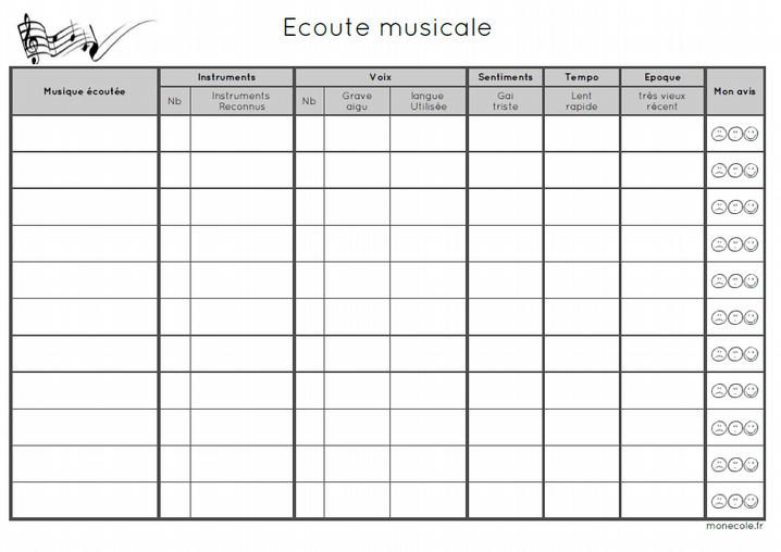 ecoute musicale