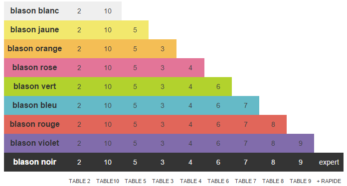 Blason des tables de multiplication en ligne for Les tables de multiplication en ligne